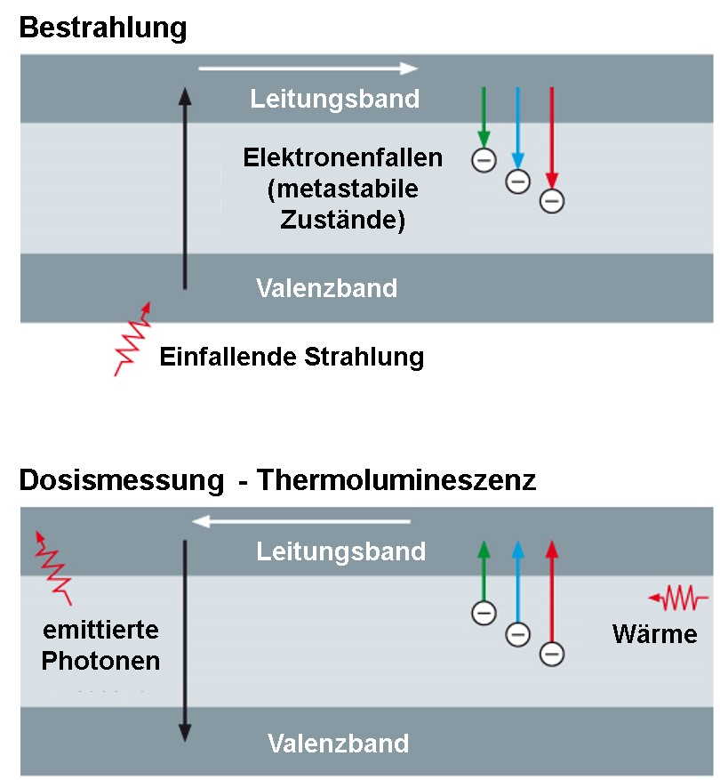 conduction bands